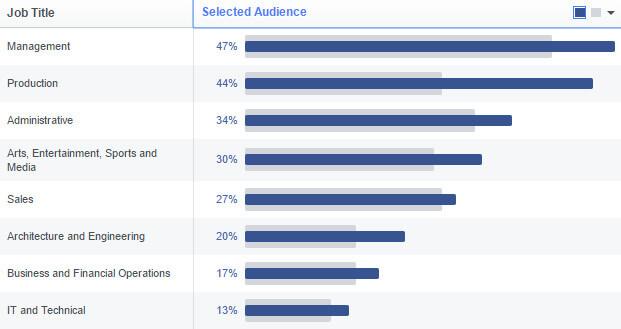 audience insight nghe nghiep - Hiểu sâu khách hàng với công cụ Audience Insight