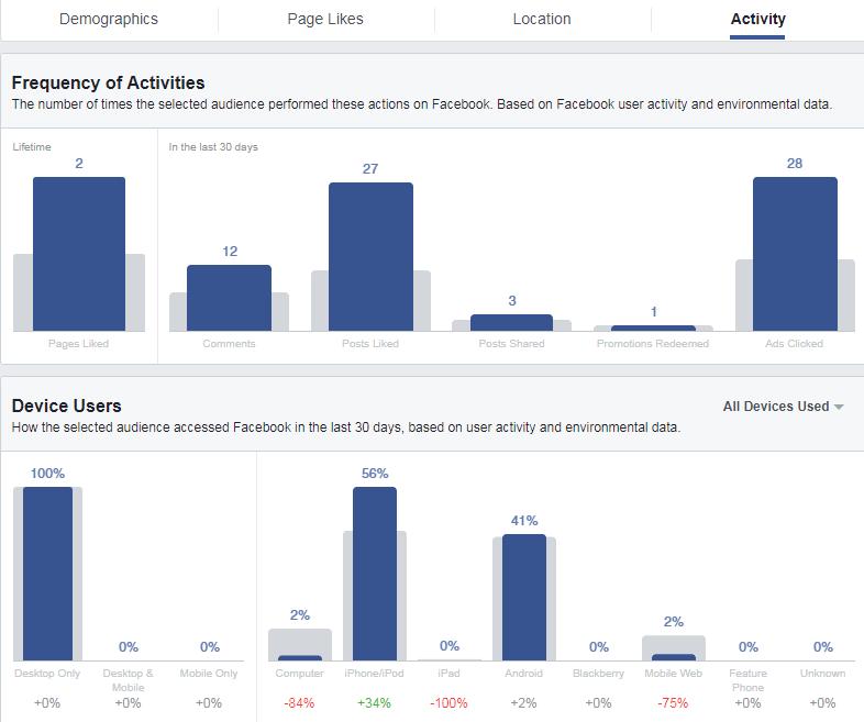 Hướng Dẫn Sử Dụng Facebook Insight