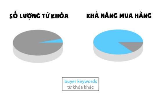 buyer-keywords-tu-khoa