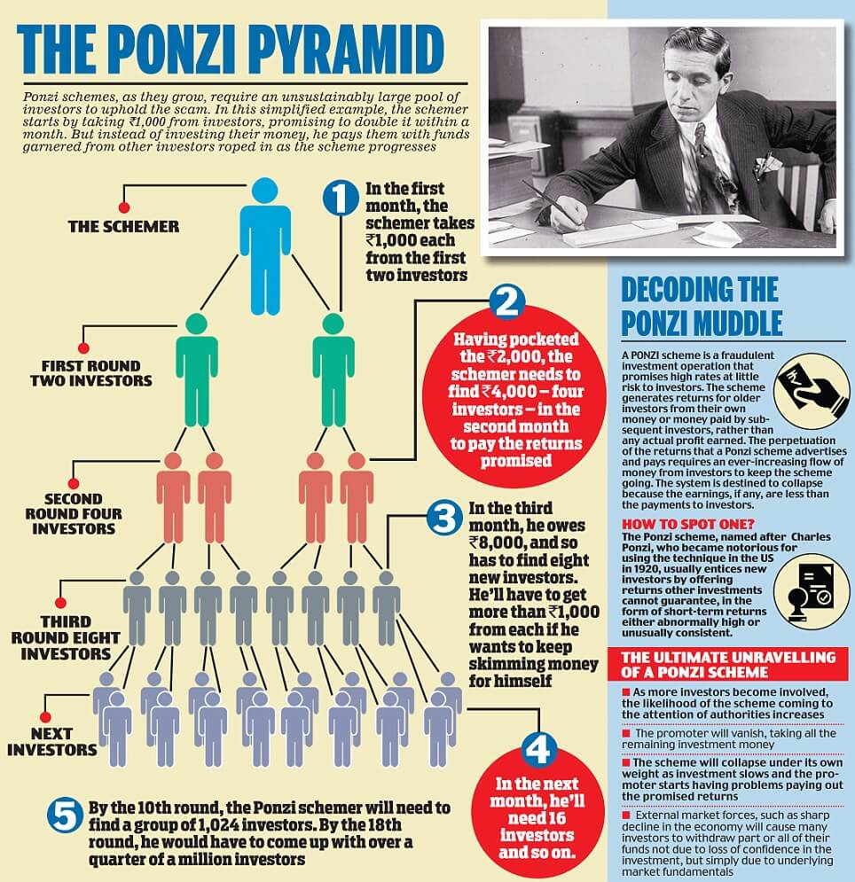 mo-hinh-ponzi