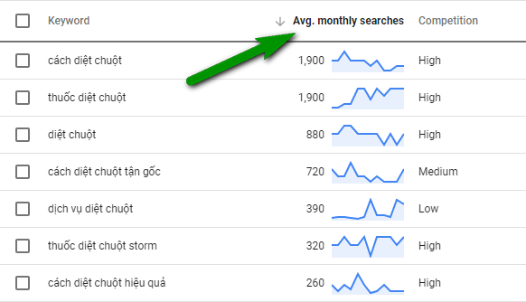 Hướng dẫn nghiên cứu từ khóa với KWFinder và Google Keyword Planner