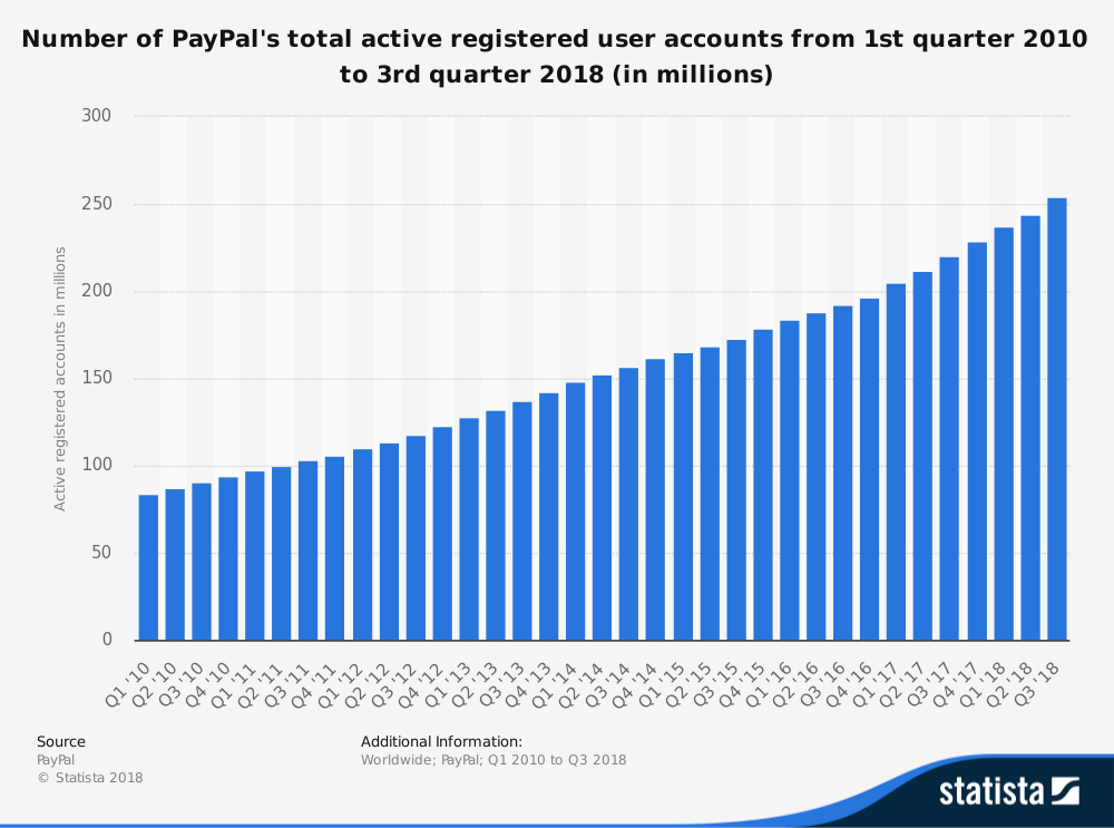 paypal-la-gi-active-user